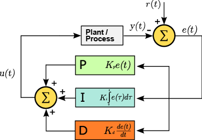thesis on pid controller